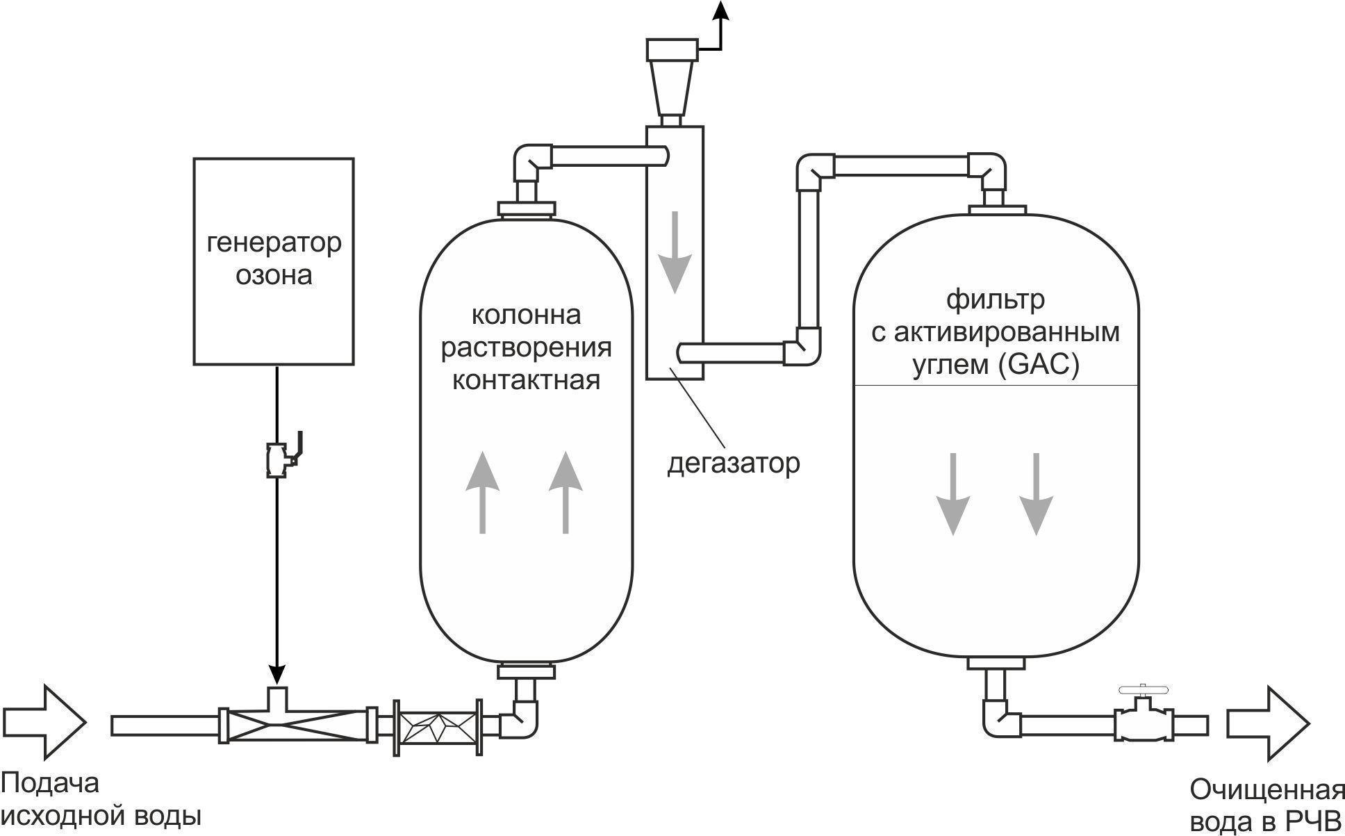 Схема озонирования воды.