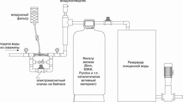 Очистка воды из скважины от железа своими