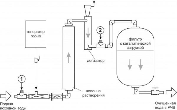 нами схемы очистки воды от