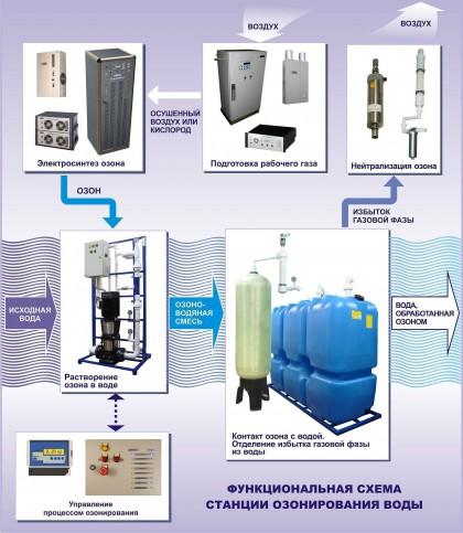 Установки озонирования воды